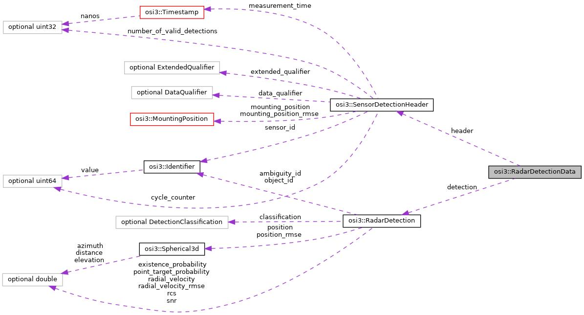 open_simulation_interface: osi3::RadarDetectionData Struct
